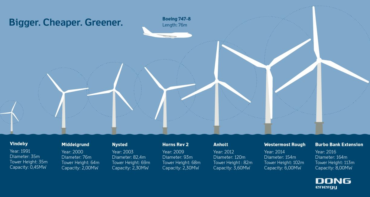 Wind Turbine Size 24 Volt Wiring Diagram Dong Energy Delights At 1 000th Offshore Installation